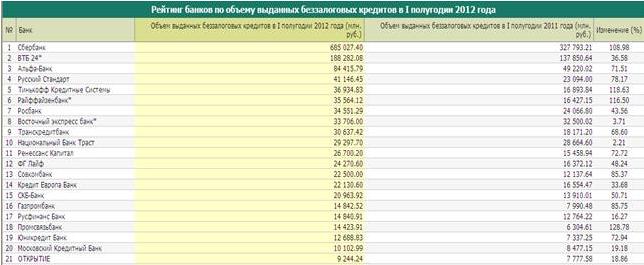банк беззалоговых кредитов займ на банковский счет vsemikrozaymy.ru